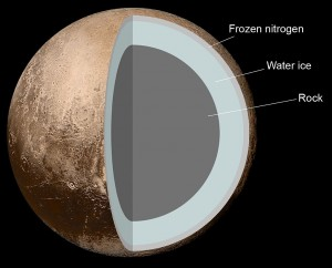 Internal_Structure_of_Pluto